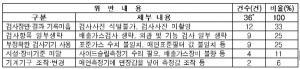 민간 자동차검사소 184곳 특별단속, 35곳 적발